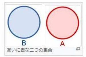 素集合 オイラー図