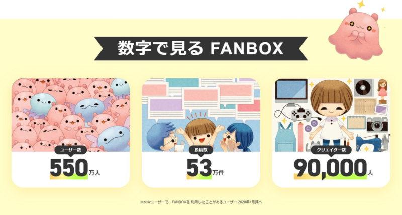 FANBOX クリエイター数ユーザー数