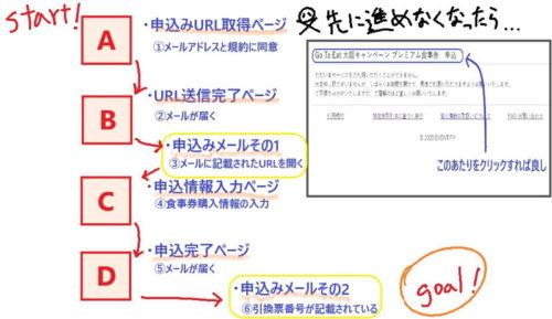 プレミアム食事券 大阪 買い方