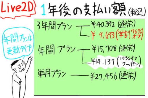 Live2D年間料金,価格,値段比較