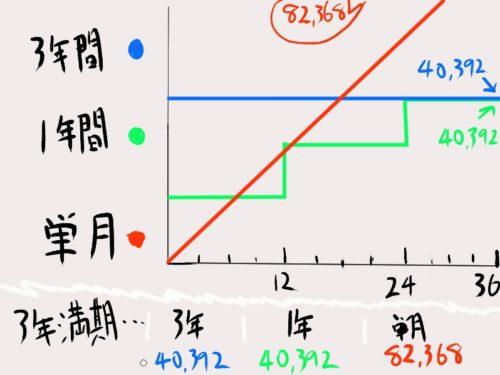 Live2D 年間プラン 料金学割