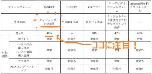 U-NEXT クレジットカード 還元率 図表